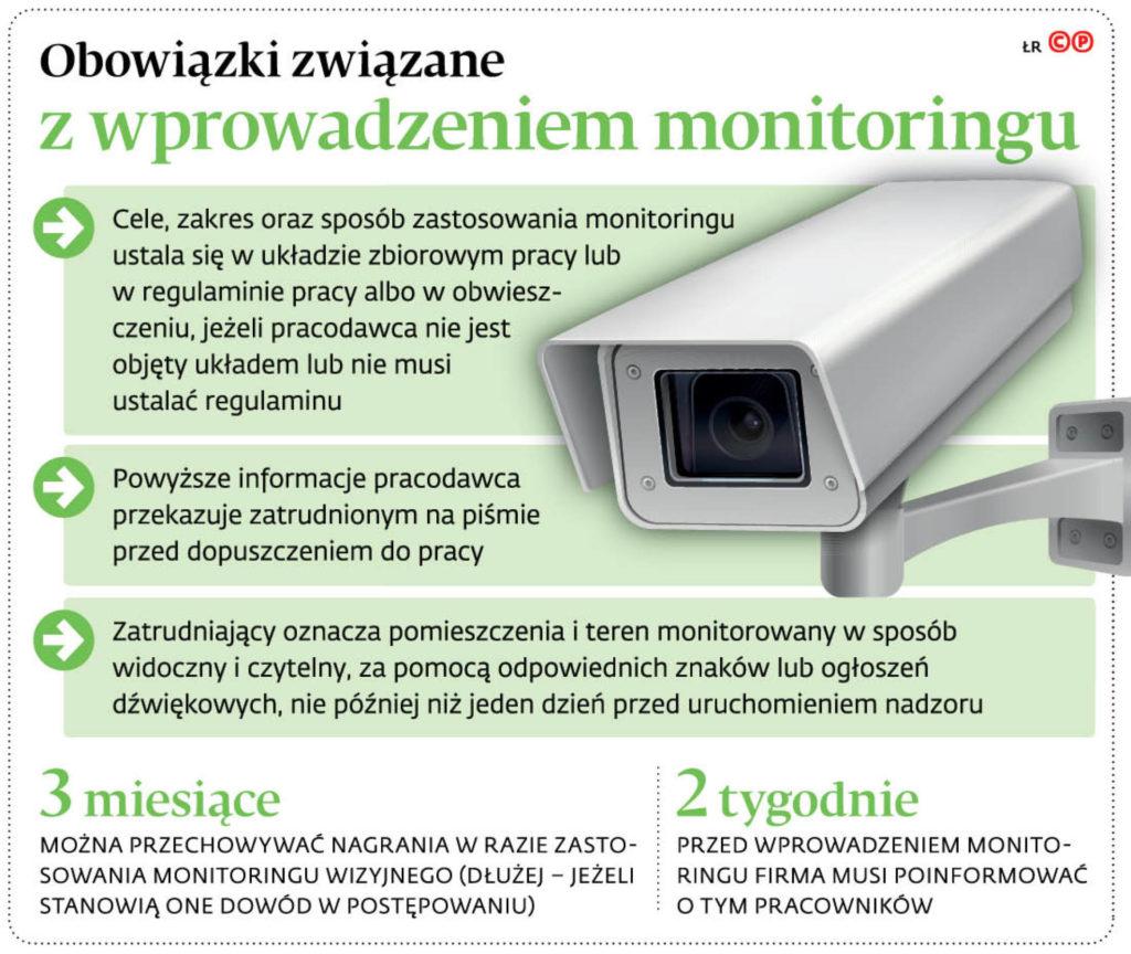 Obowiązki związane z monitoringiem