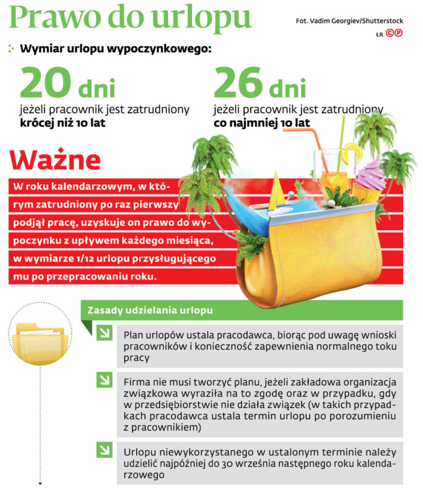 zasady udzielania urlopów